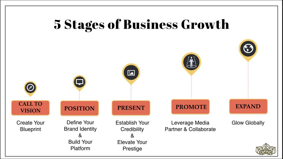 5 stages of business growth how to build a global coaching biz in the position stage youre goal is to position yourself so that youre found recognized and seen as an expert or authority in your field malvernweather Choice Image